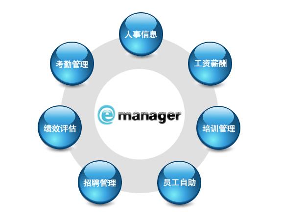 为什么要使用人力资源管理系统浏览文章服务专